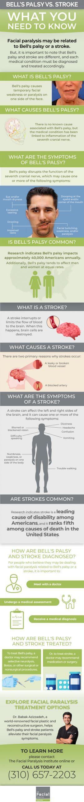 Bells Palsy versus a stroke infographic