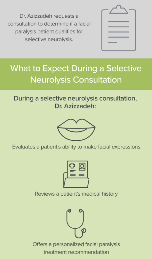 Selective Neurolysis part 3